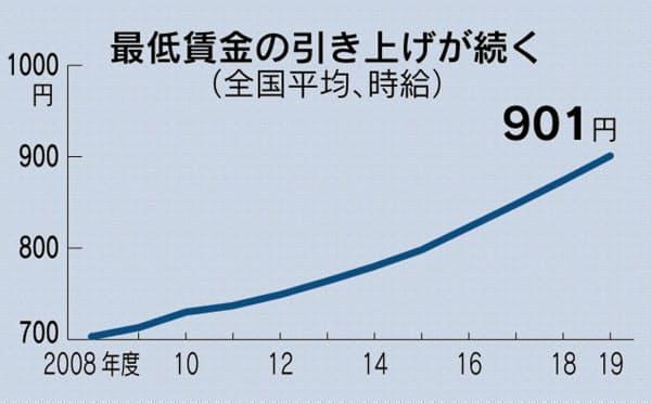 年度別の最低賃金を表したグラフ